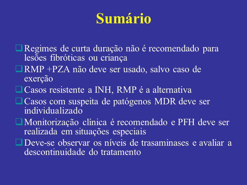 Sumário Regimes de curta duração não é recomendado para lesões fibróticas ou criança RMP +PZA não deve ser usado, salvo caso de exerção Casos resisten