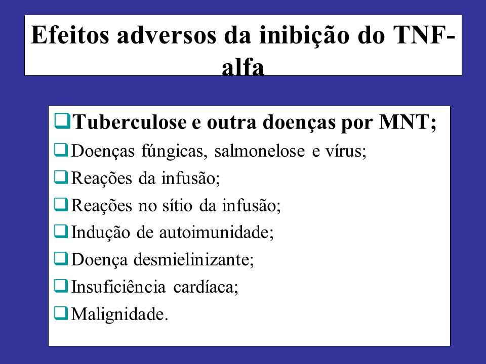 Efeitos adversos da inibição do TNF- alfa Tuberculose e outra doenças por MNT; Doenças fúngicas, salmonelose e vírus; Reações da infusão; Reações no s