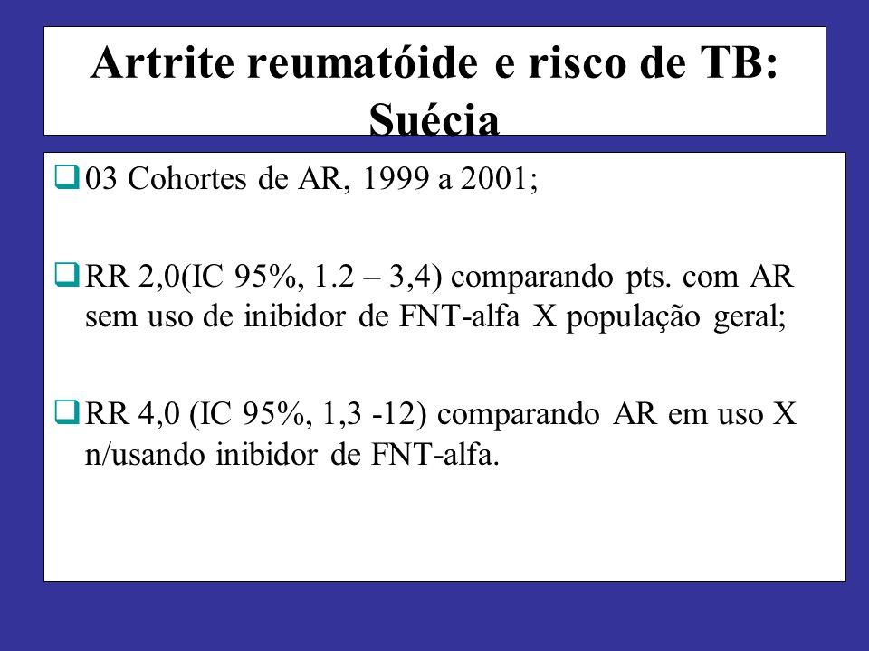 Artrite reumatóide e risco de TB: Suécia 03 Cohortes de AR, 1999 a 2001; RR 2,0(IC 95%, 1.2 – 3,4) comparando pts. com AR sem uso de inibidor de FNT-a