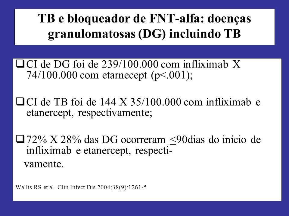 TB e bloqueador de FNT-alfa: doenças granulomatosas (DG) incluindo TB CI de DG foi de 239/100.000 com infliximab X 74/100.000 com etarnecept (p<.001);