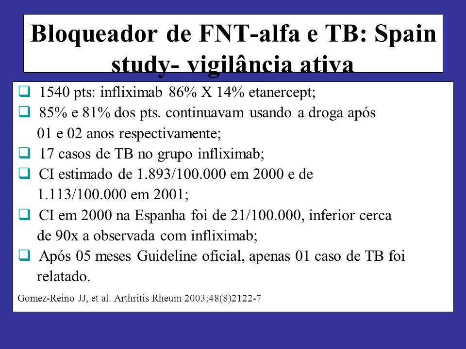 Bloqueador de FNT-alfa e TB: Spain study- vigilância ativa 1540 pts: infliximab 86% X 14% etanercept; 85% e 81% dos pts.