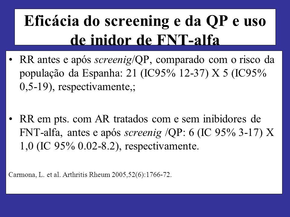 Eficácia do screening e da QP e uso de inidor de FNT-alfa RR antes e após screenig/QP, comparado com o risco da população da Espanha: 21 (IC95% 12-37)