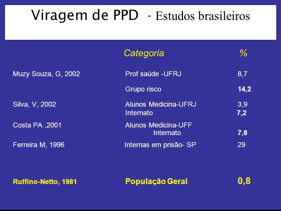 Viragem de PPD - Estudos brasileiros Muzy Souza, G, 2002 Prof saúde -UFRJ8,7 Grupo risco14,2 Silva, V, 2002Alunos Medicina-UFRJ 3,9 Internato 7,2 Costa PA,2001Alunos Medicina-UFF Internato7,8 Ferreira M, 1996 Internas em prisão- SP29 Ruffino-Netto, 1981 População Geral 0,8 Categoria %