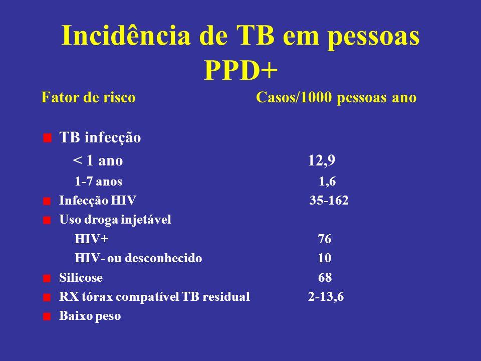Incidência de TB em pessoas PPD+ TB infecção < 1 ano 12,9 1-7 anos 1,6 Infecção HIV 35-162 Uso droga injetável HIV+ 76 HIV- ou desconhecido 10 Silicose 68 RX tórax compatível TB residual 2-13,6 Baixo peso 2-2,6 Fator de risco Casos/1000 pessoas ano