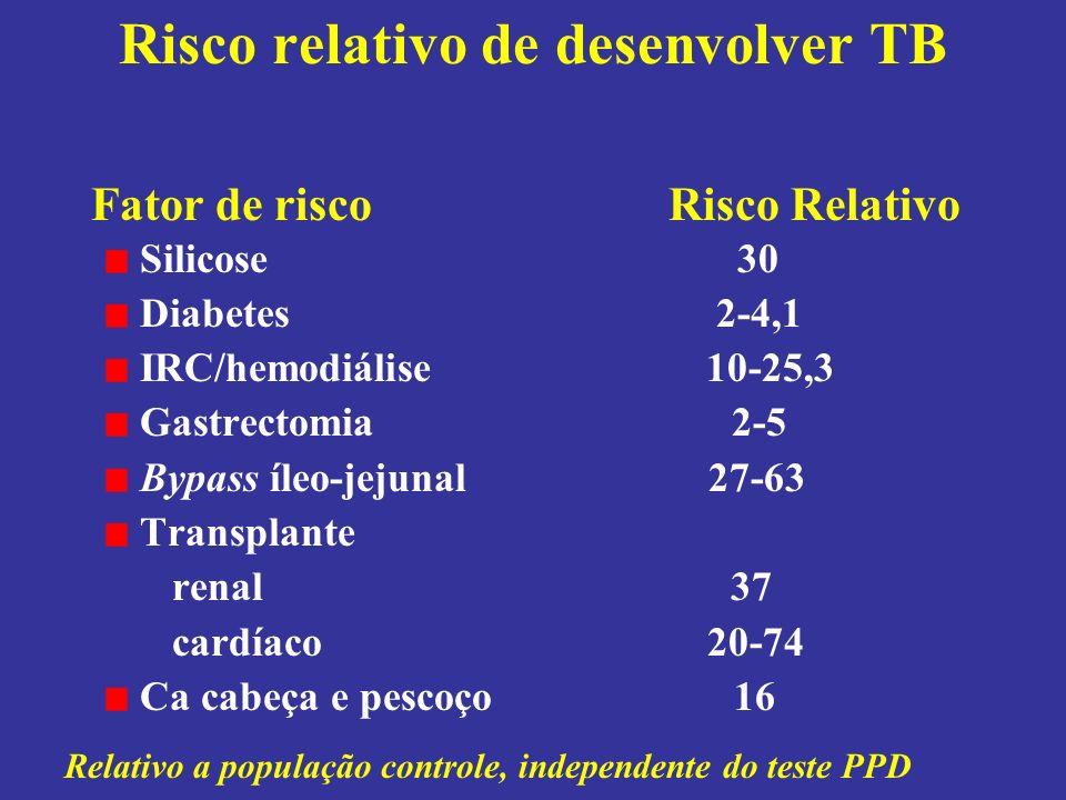 Risco relativo de desenvolver TB Silicose 30 Diabetes 2-4,1 IRC/hemodiálise 10-25,3 Gastrectomia 2-5 Bypass íleo-jejunal 27-63 Transplante renal 37 cardíaco 20-74 Ca cabeça e pescoço 16 Fator de risco Risco Relativo Relativo a população controle, independente do teste PPD