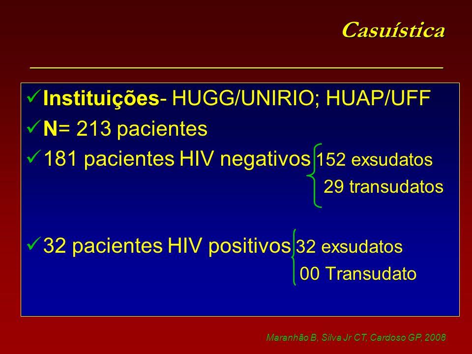Casuística ___________________________________ Instituições Instituições- HUGG/UNIRIO; HUAP/UFF N= 213 pacientes 181 pacientes HIV negativos 152 exsudatos 29 transudatos 32 pacientes HIV positivos 32 exsudatos 00 Transudato Maranhão B, Silva Jr CT, Cardoso GP, 2008