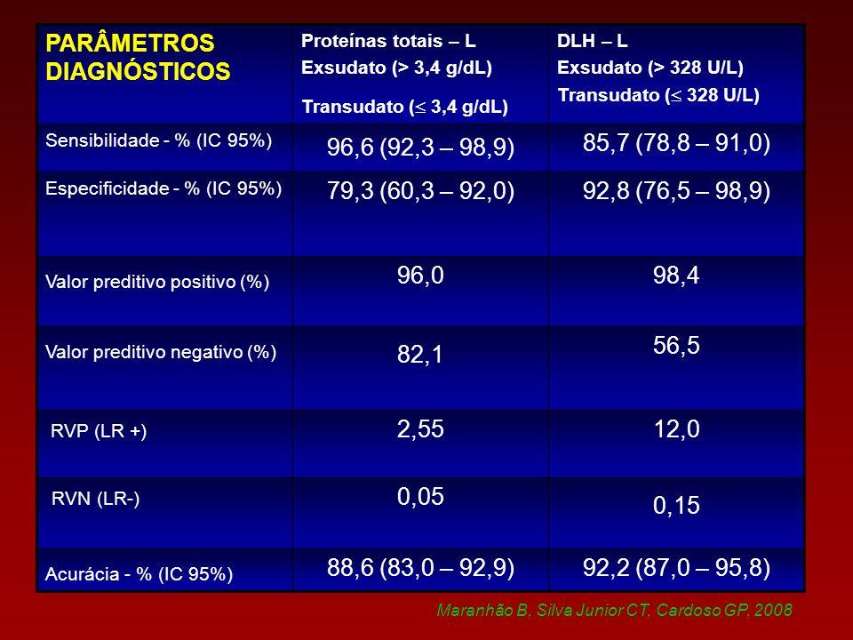 PARÂMETROS DIAGNÓSTICOS Proteínas totais – L Exsudato (> 3,4 g/dL) Transudato ( 3,4 g/dL) DLH – L Exsudato (> 328 U/L) Transudato ( 328 U/L) Sensibilidade - % (IC 95%) 96,6 (92,3 – 98,9) 85,7 (78,8 – 91,0) Especificidade - % (IC 95%) 79,3 (60,3 – 92,0)92,8 (76,5 – 98,9) Valor preditivo positivo (%) 96,098,4 Valor preditivo negativo (%) 82,1 56,5 RVP (LR +) 2,5512,0 RVN (LR-) 0,05 0,15 Acurácia - % (IC 95%) 88,6 (83,0 – 92,9)92,2 (87,0 – 95,8) Maranhão B, Silva Junior CT, Cardoso GP, 2008