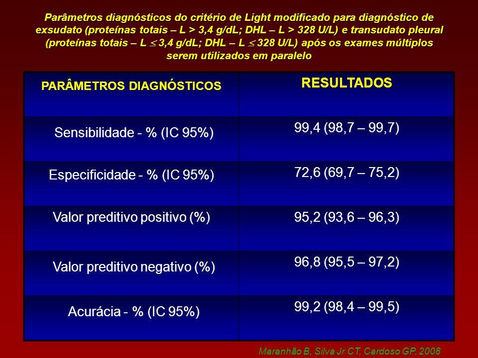 Parâmetros diagnósticos do critério de Light modificado para diagnóstico de exsudato (proteínas totais – L > 3,4 g/dL; DHL – L > 328 U/L) e transudato pleural (proteínas totais – L 3,4 g/dL; DHL – L 328 U/L) após os exames múltiplos serem utilizados em paralelo PARÂMETROS DIAGNÓSTICOS RESULTADOS Sensibilidade - % (IC 95%) 99,4 (98,7 – 99,7) Especificidade - % (IC 95%) 72,6 (69,7 – 75,2) Valor preditivo positivo (%)95,2 (93,6 – 96,3) Valor preditivo negativo (%) 96,8 (95,5 – 97,2) Acurácia - % (IC 95%) 99,2 (98,4 – 99,5) Maranhão B, Silva Jr CT, Cardoso GP, 2008