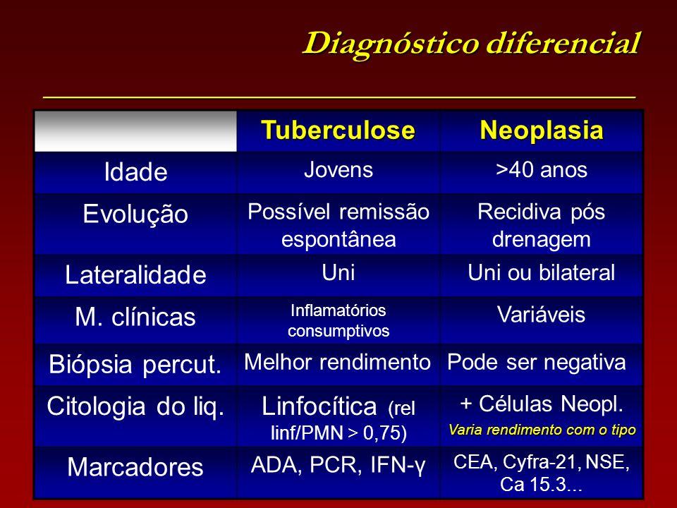 Diagnóstico diferencial ___________________________________ TuberculoseNeoplasia Idade Jovens>40 anos Evolução Possível remissão espontânea Recidiva p