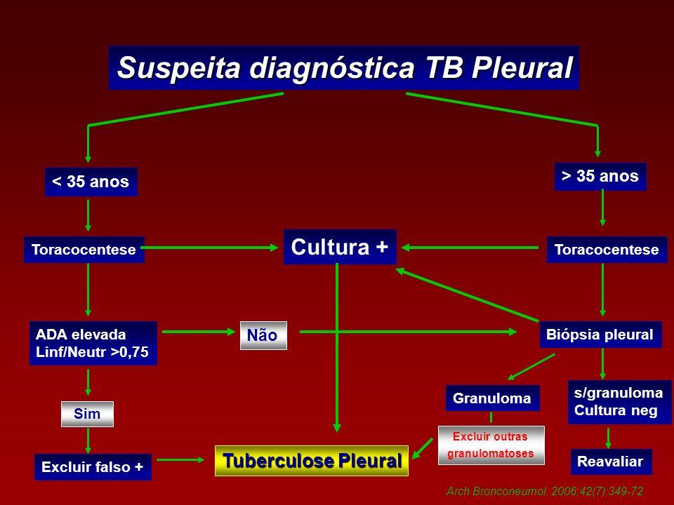 Suspeita diagnóstica TB Pleural < 35 anos > 35 anos Toracocentese ADA elevada Linf/Neutr >0,75 Sim Excluir falso + Tuberculose Pleural Cultura + Toracocentese Biópsia pleural Não Granuloma s/granuloma Cultura neg Excluir outras granulomatoses Reavaliar Arch Bronconeumol.