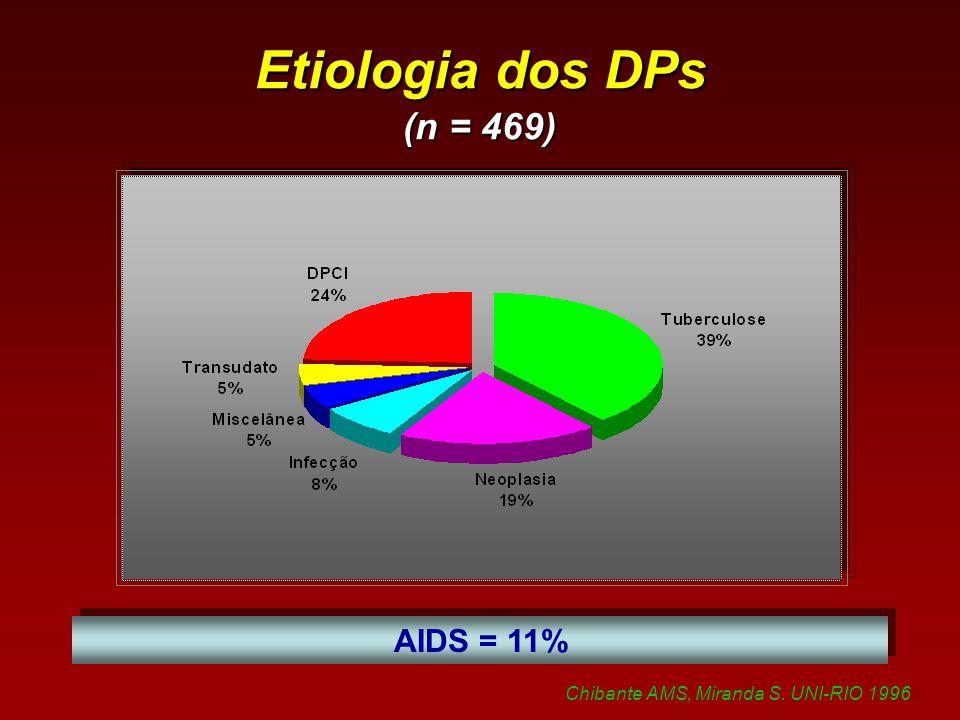 Etiologia dos DPs (n = 469) AIDS = 11% Chibante AMS, Miranda S. UNI-RIO 1996
