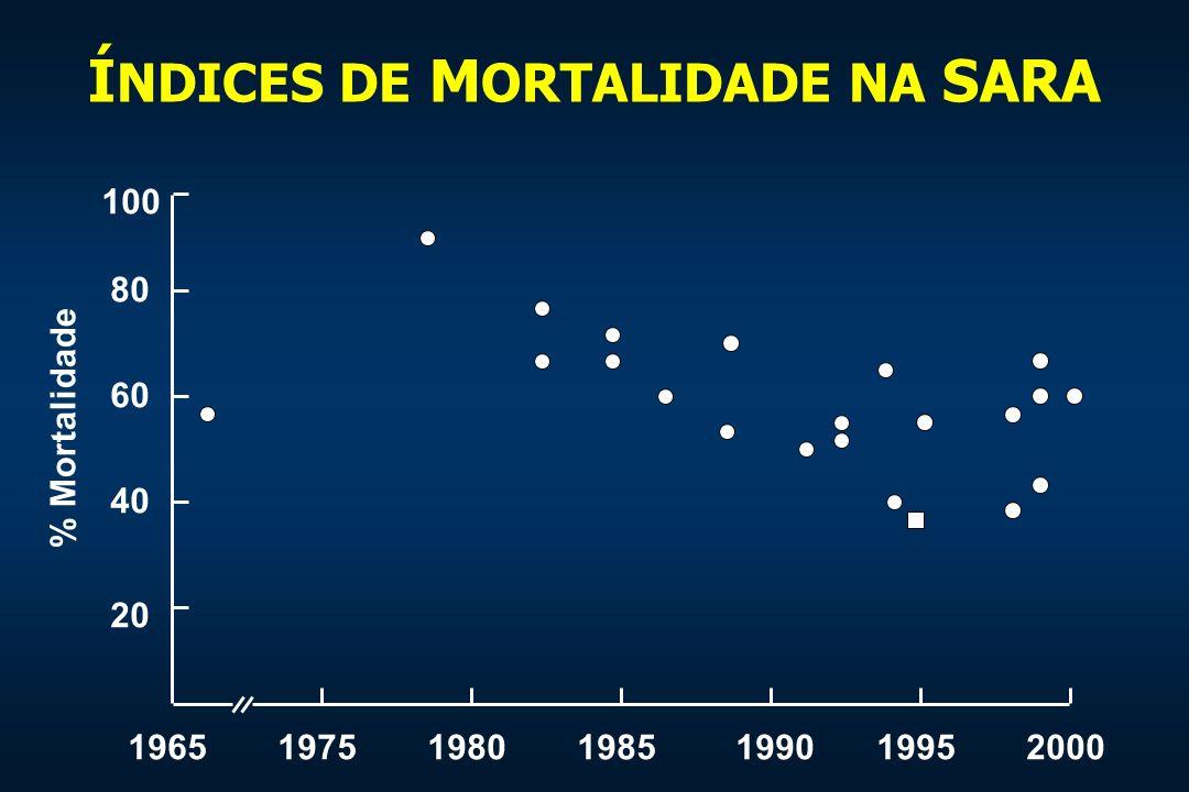 Í NDICES DE M ORTALIDADE NA SARA 1965197519801985199019952000 100 80 60 40 20 % Mortalidade