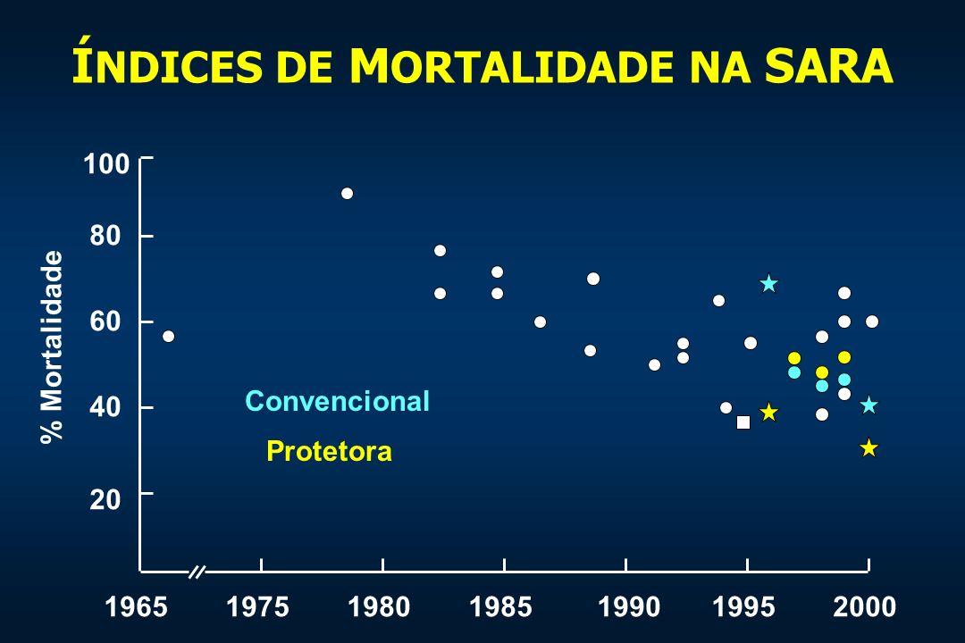 Í NDICES DE M ORTALIDADE NA SARA 1965197519801985199019952000 100 80 60 40 20 % Mortalidade Convencional Protetora
