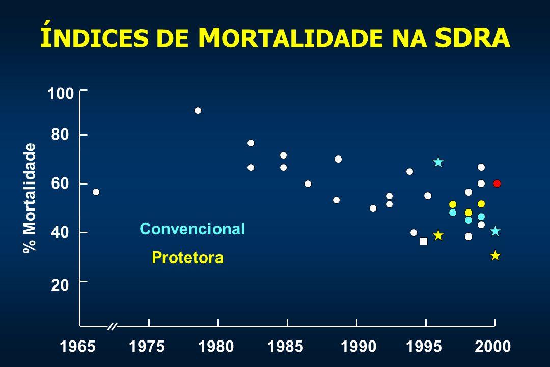 Í NDICES DE M ORTALIDADE NA SDRA 1965197519801985199019952000 100 80 60 40 20 % Mortalidade Convencional Protetora