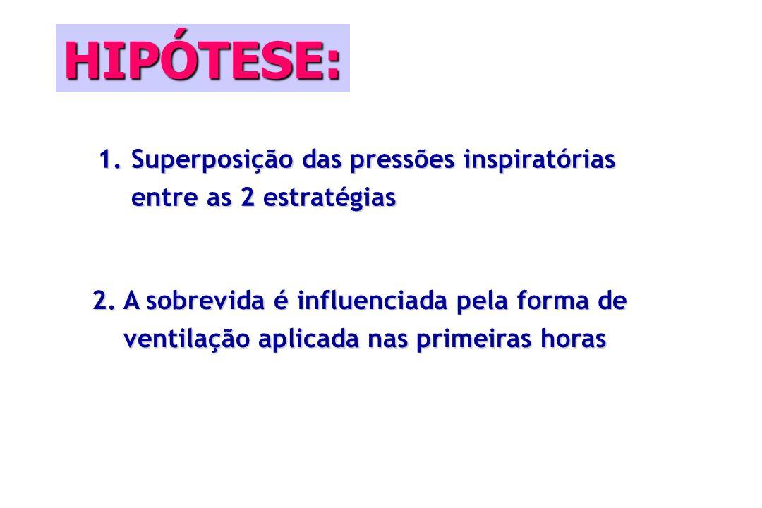 HIPÓTESE: 1.Superposição das pressões inspiratórias entre as 2 estratégias 2.