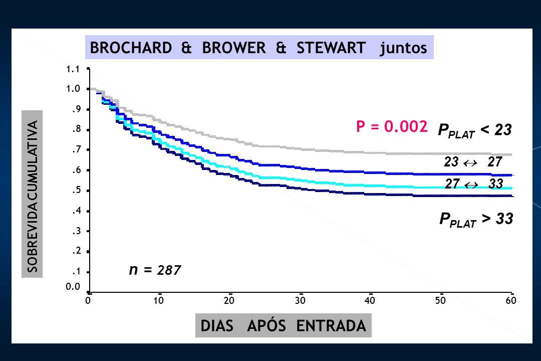 6050403020100 1.1 1.0.9.8.7.6.5.4.3.2.1 0.0 DIAS APÓS ENTRADA BROCHARD & BROWER & STEWART juntos P = 0.002 n = 287 SOBREVIDA CUMULATIVA 23 27 27 33 P PLAT < 23 P PLAT > 33