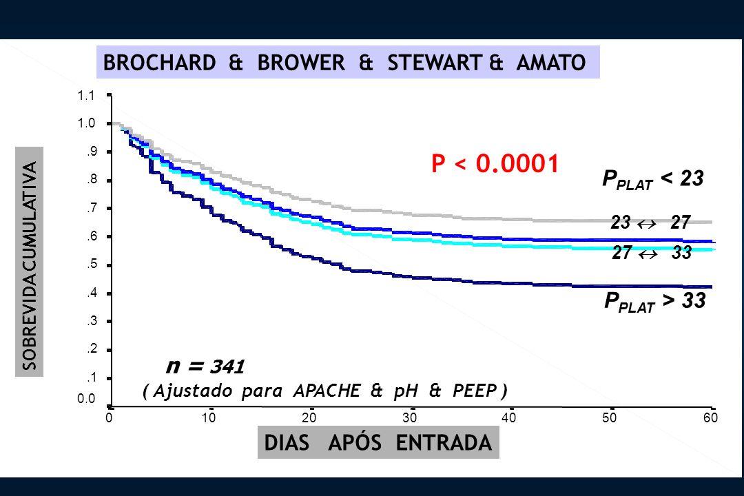 DIAS APÓS ENTRADA P < 0.0001 n = 341 SOBREVIDA CUMULATIVA P PLAT > 33 P PLAT < 23 23 27 27 33 ( Ajustado para APACHE & pH & PEEP ) BROCHARD & BROWER & STEWART & AMATO