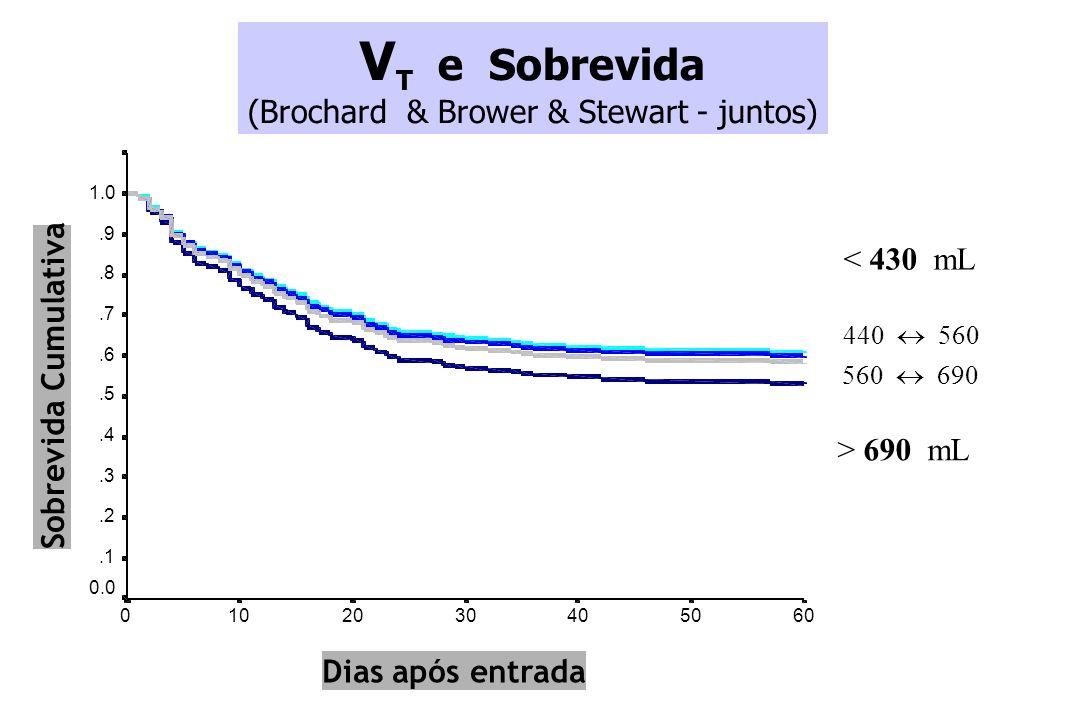 6050403020100 1.0.9.8.7.6.5.4.3.2.1 0.0 P = 0.12 < 430 mL 440 560 560 690 > 690 mL Dias após entrada Sobrevida Cumulativa V T e Sobrevida (Brochard &