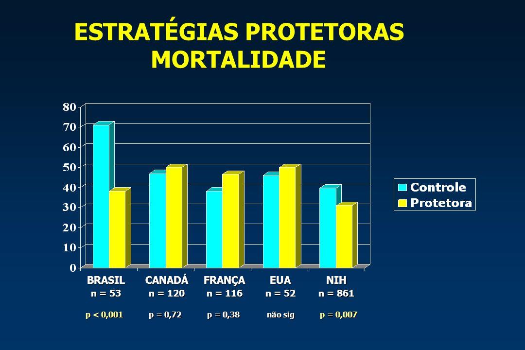 ESTRATÉGIAS PROTETORAS MORTALIDADE BRASIL n = 53 CANADÁ n = 120 FRANÇA n = 116 EUA n = 52 NIH n = 861 p < 0,001 p = 0,72 p = 0,38 p = 0,007 não sig