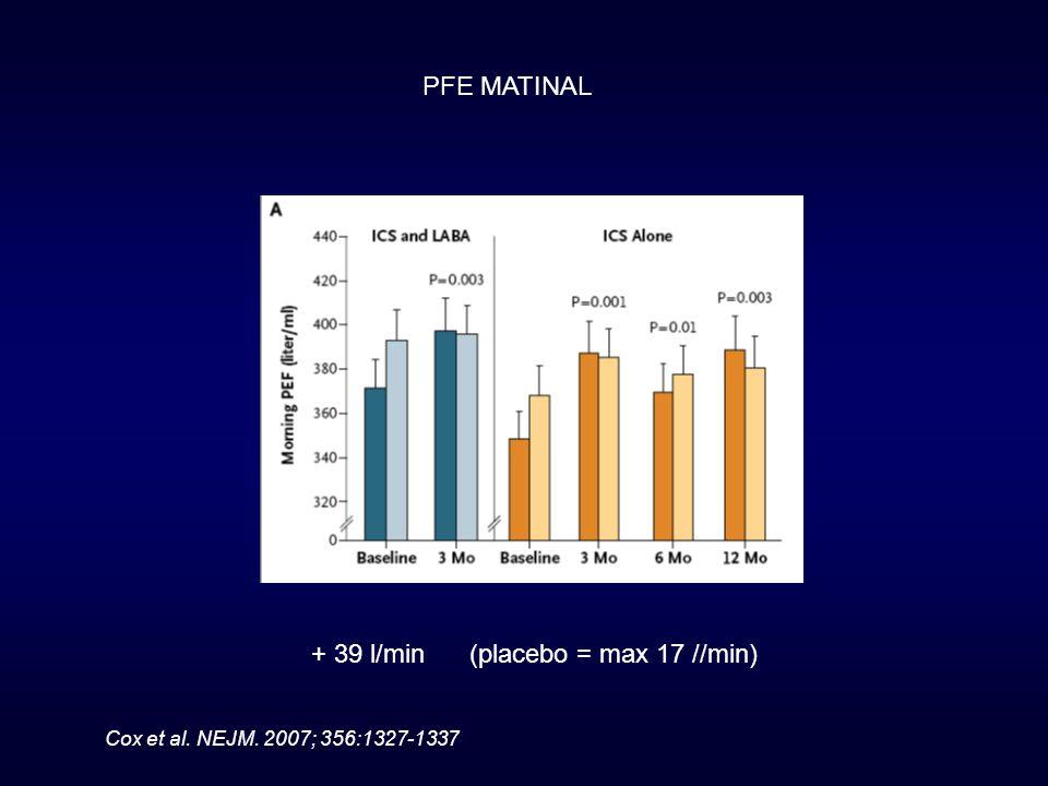 PFE MATINAL + 39 l/min (placebo = max 17 //min) Cox et al. NEJM. 2007; 356:1327-1337