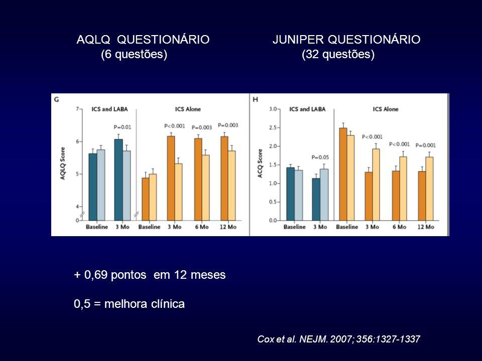AQLQ QUESTIONÁRIO JUNIPER QUESTIONÁRIO (6 questões) (32 questões) + 0,69 pontos em 12 meses 0,5 = melhora clínica Cox et al. NEJM. 2007; 356:1327-1337