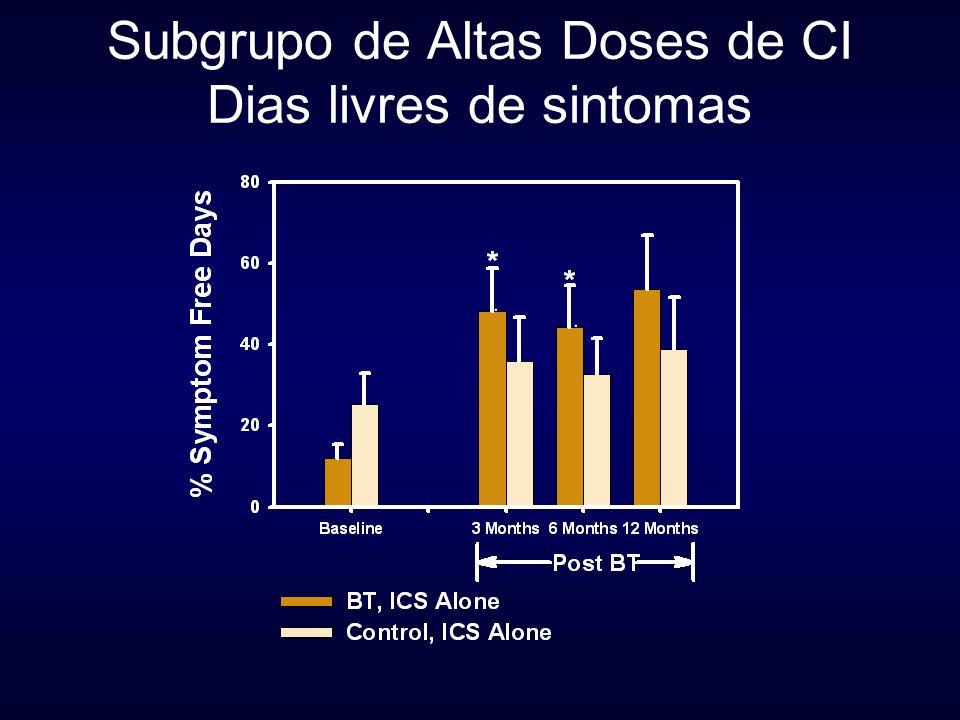 Subgrupo de Altas Doses de CI Dias livres de sintomas * *
