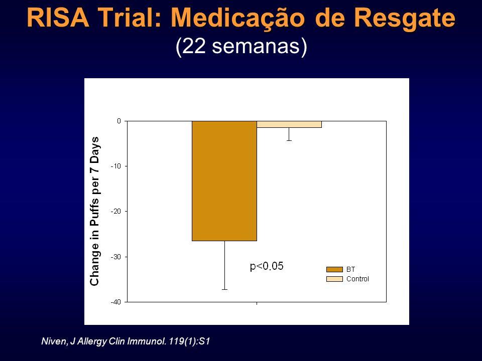 RISA Trial: Medicação de Resgate RISA Trial: Medicação de Resgate (22 semanas) Niven, J Allergy Clin Immunol. 119(1):S1