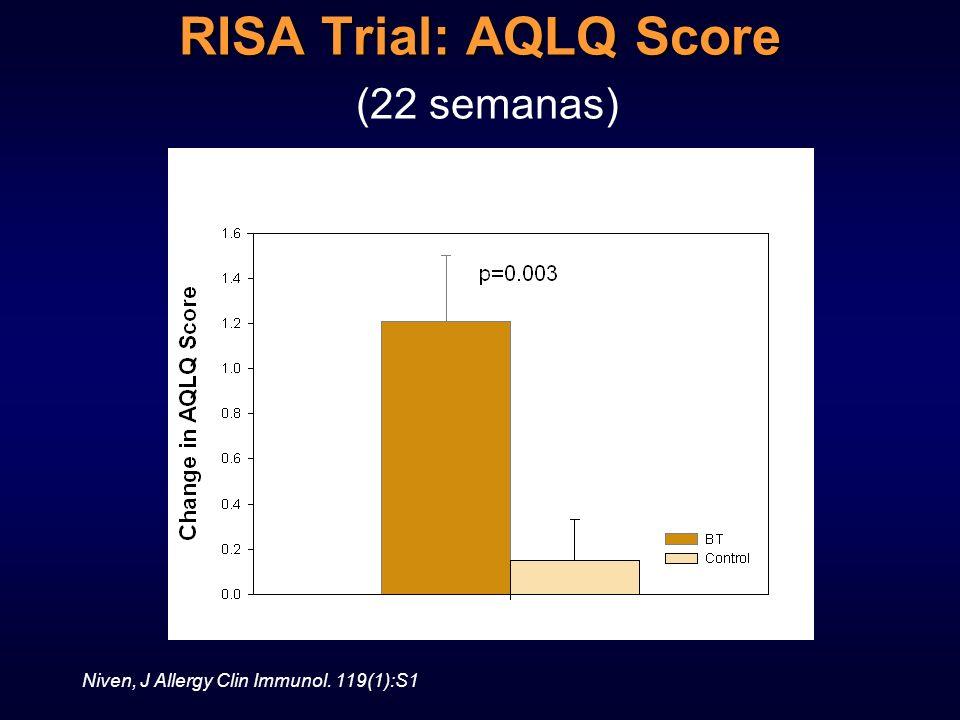 RISA Trial: AQLQ Score RISA Trial: AQLQ Score (22 semanas) Niven, J Allergy Clin Immunol. 119(1):S1