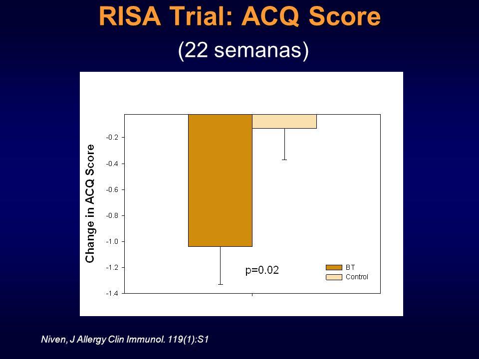 RISA Trial: ACQ Score RISA Trial: ACQ Score (22 semanas) Niven, J Allergy Clin Immunol. 119(1):S1