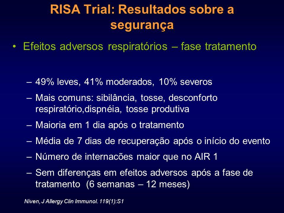 RISA Trial: Resultados sobre a segurança Efeitos adversos respiratórios – fase tratamento –49% leves, 41% moderados, 10% severos –Mais comuns: sibilân