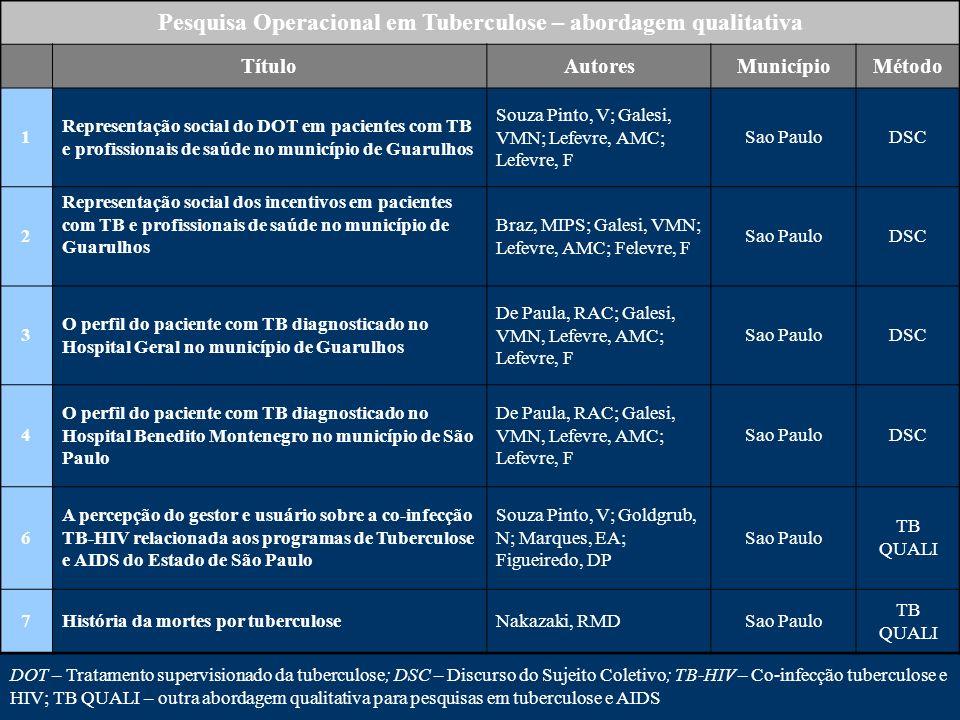 Pesquisa Operacional em Tuberculose – abordagem qualitativa TítuloAutoresMunicípioMétodo 1 Representação social do DOT em pacientes com TB e profissio
