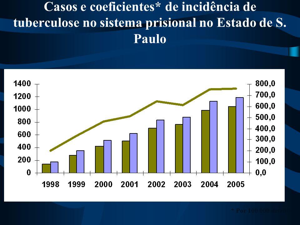 Casos e coeficientes* de incidência de tuberculose no sistema prisional no Estado de S. Paulo * Por 100 000 detentos