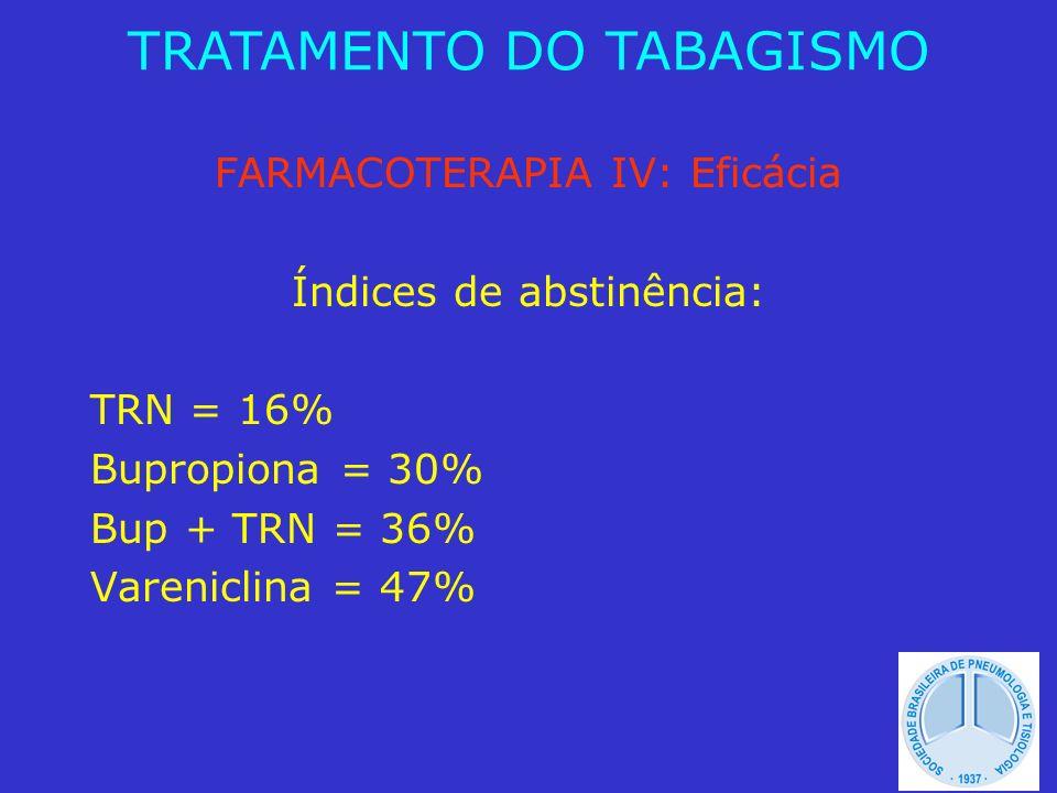 FARMACOTERAPIA IV: Eficácia Índices de abstinência: TRN = 16% Bupropiona = 30% Bup + TRN = 36% Vareniclina = 47% TRATAMENTO DO TABAGISMO