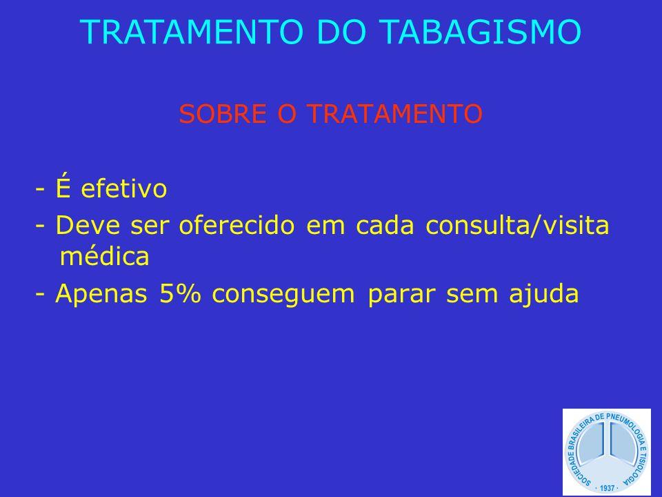 AVALIAÇÃO - Grau de dependência: Fagerström e CAGE - Grau de motivação: Richmond TRATAMENTO DO TABAGISMO