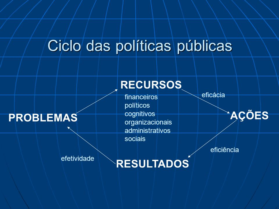 Ciclo das políticas públicas: Ciclo das políticas públicas: Percepção e definição de problemasPercepção e definição de problemas AgendamentoAgendamento Elaboração de programas e decisãoElaboração de programas e decisão Implementação de políticasImplementação de políticas Avaliação e correçãoAvaliação e correção COMO INSERIR E CONSTRUIR A PARTICIPAÇÃO?COMO INSERIR E CONSTRUIR A PARTICIPAÇÃO?