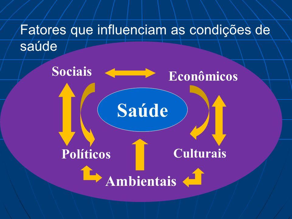 Sistema Único de Saúde Descentralização – A responsabilidade pelo atendimento cabe às três esferas governamentais (federal, estadual e municipal).