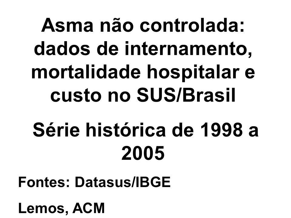 Asma não controlada: dados de internamento, mortalidade hospitalar e custo no SUS/Brasil Série histórica de 1998 a 2005 Fontes: Datasus/IBGE Lemos, AC