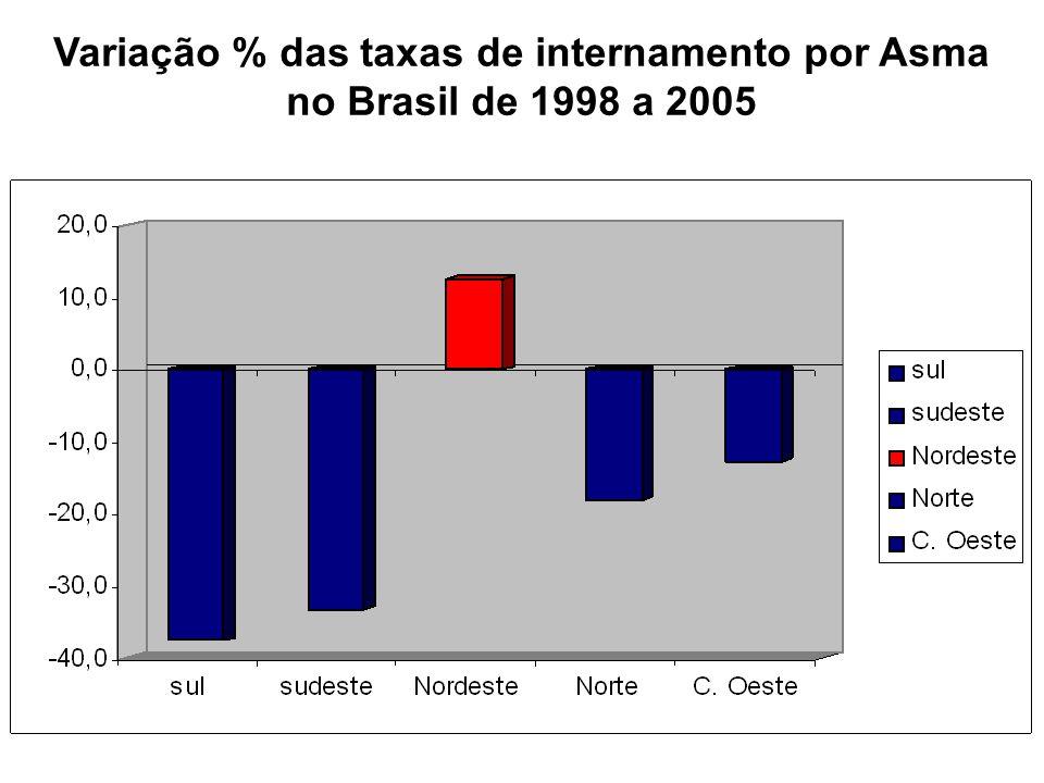 Variação % das taxas de internamento por Asma no Brasil de 1998 a 2005