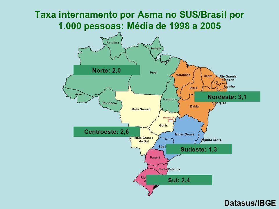 Taxa internamento por Asma no SUS/Brasil por 1.000 pessoas: Média de 1998 a 2005 Norte: 2,0 Nordeste: 3,1 Centroeste: 2,6 Sudeste: 1,3 Sul: 2,4 Datasu