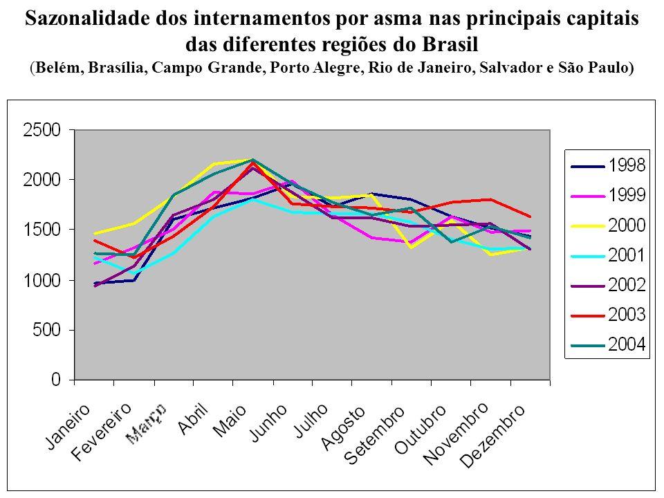 Sazonalidade dos internamentos por asma nas principais capitais das diferentes regiões do Brasil (Belém, Brasília, Campo Grande, Porto Alegre, Rio de