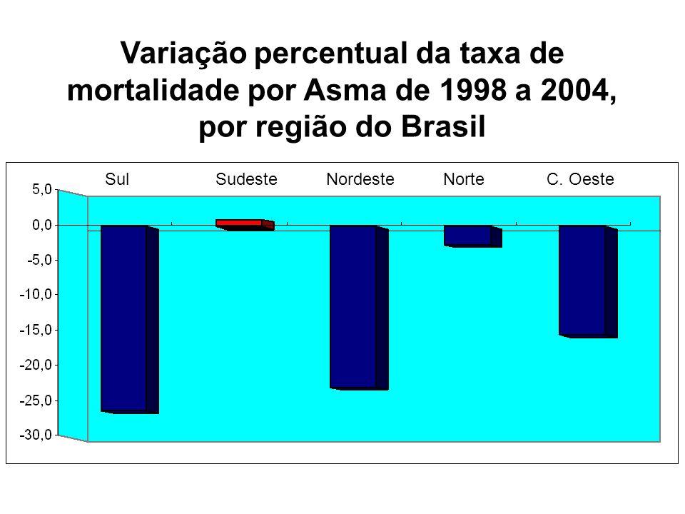Sul Sudeste Nordeste Norte C. Oeste Variação percentual da taxa de mortalidade por Asma de 1998 a 2004, por região do Brasil