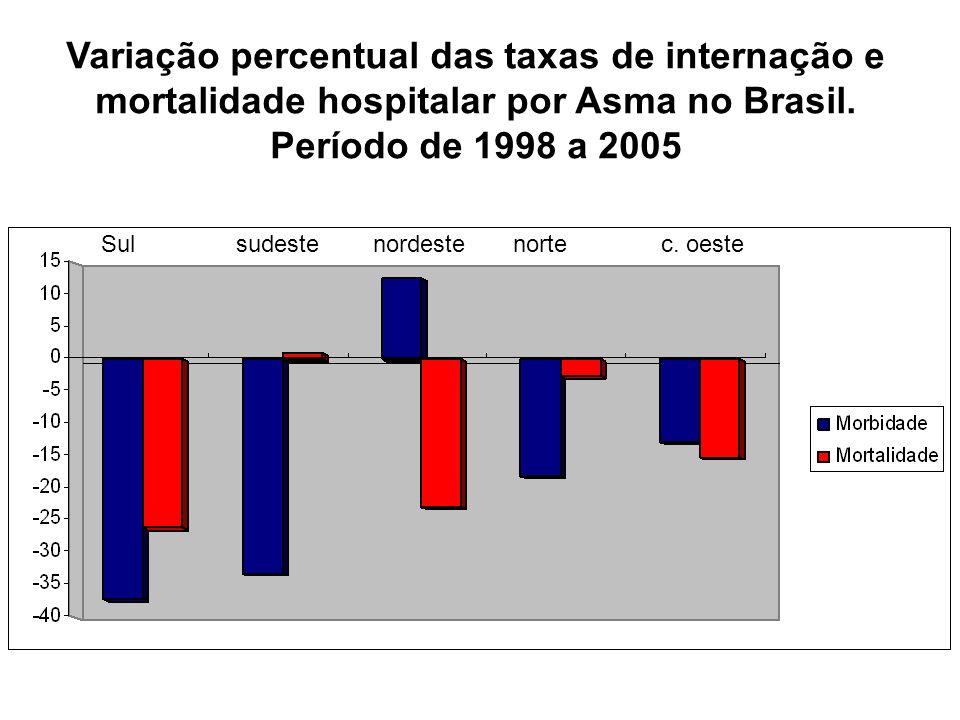 Variação percentual das taxas de internação e mortalidade hospitalar por Asma no Brasil. Período de 1998 a 2005 Sul sudeste nordeste norte c. oeste