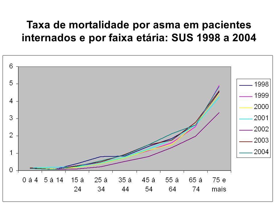 Taxa de mortalidade por asma em pacientes internados e por faixa etária: SUS 1998 a 2004
