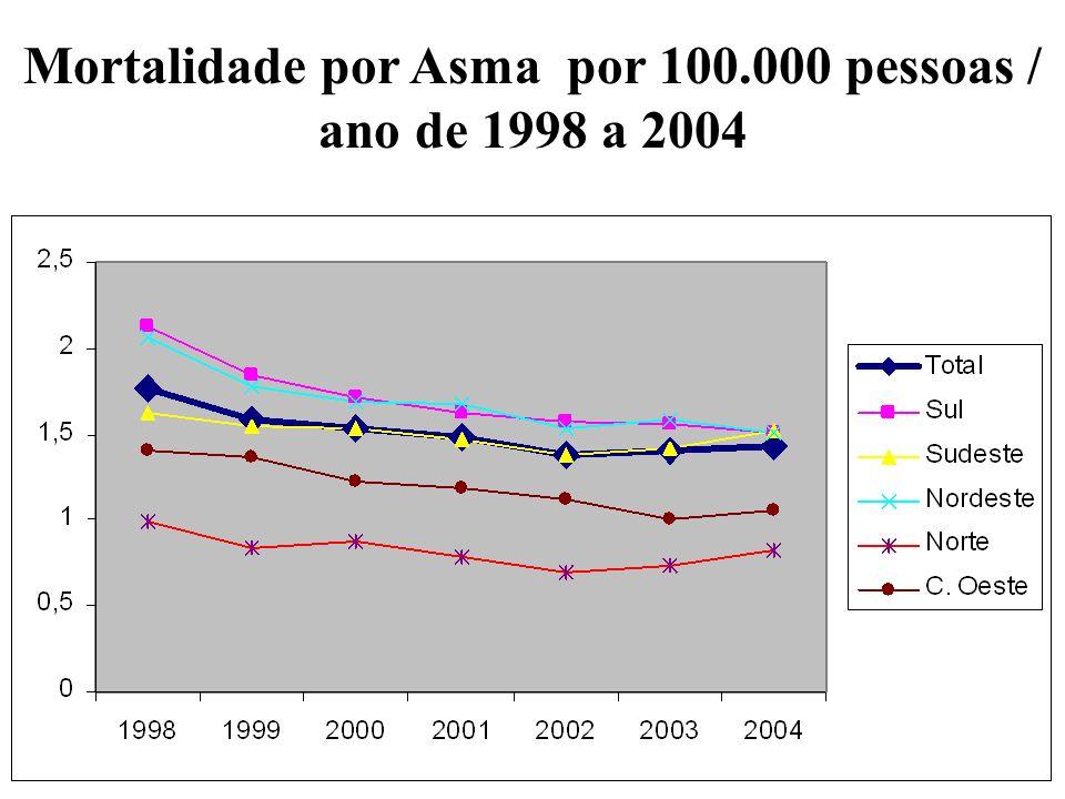 Mortalidade por Asma por 100.000 pessoas / ano de 1998 a 2004