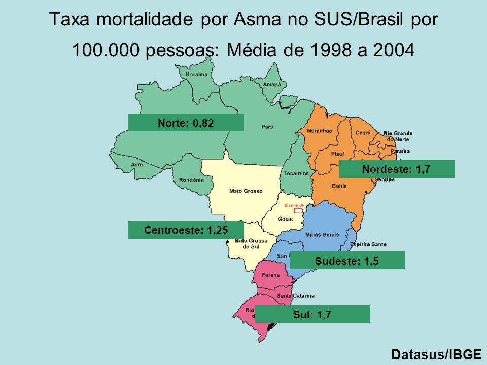 Taxa mortalidade por Asma no SUS/Brasil por 100.000 pessoas: Média de 1998 a 2004 Norte: 0,82 Nordeste: 1,7 Centroeste: 1,25 Sudeste: 1,5 Sul: 1,7 Dat