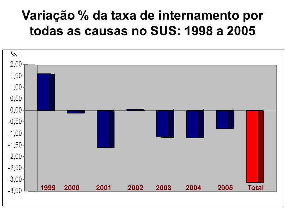 1999 2000 2001 2002 2003 2004 2005 Total Variação % da taxa de internamento por todas as causas no SUS: 1998 a 2005 %