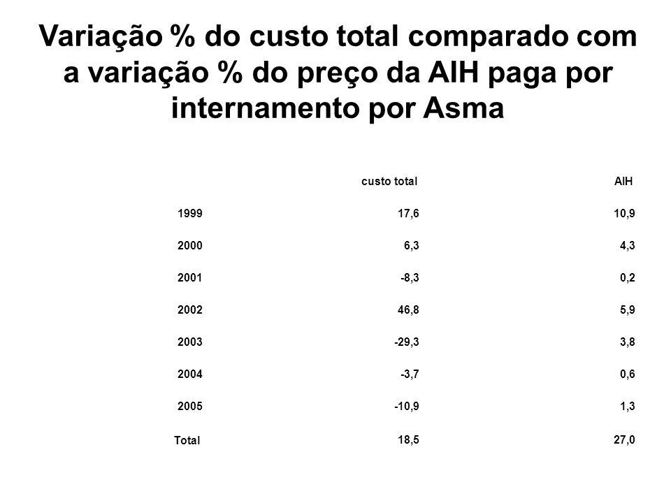 custo total AIH 199917,610,9 20006,34,3 2001-8,30,2 200246,85,9 2003-29,33,8 2004-3,70,6 2005-10,91,3 Total18,527,0 Variação % do custo total comparad