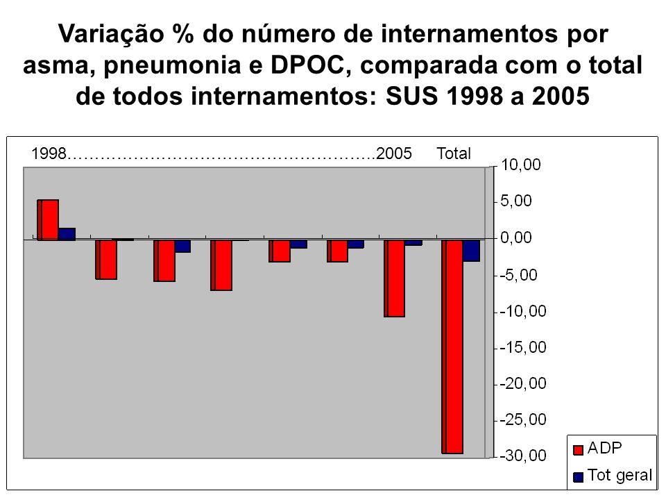 Variação % do número de internamentos por asma, pneumonia e DPOC, comparada com o total de todos internamentos: SUS 1998 a 2005 1998………………………………………………