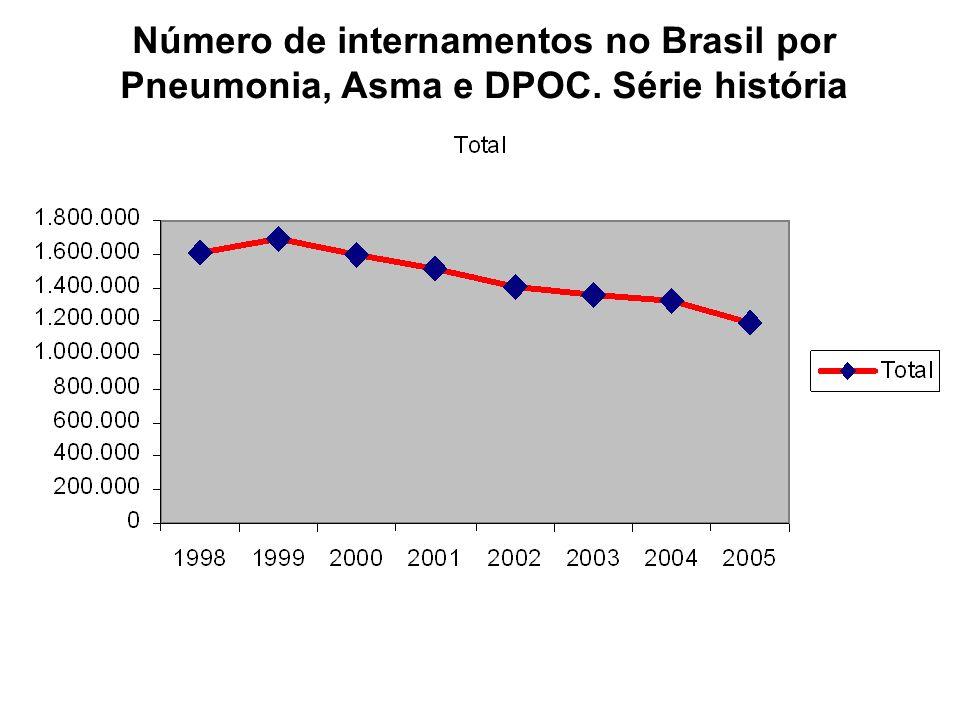 Número de internamentos no Brasil por Pneumonia, Asma e DPOC. Série história
