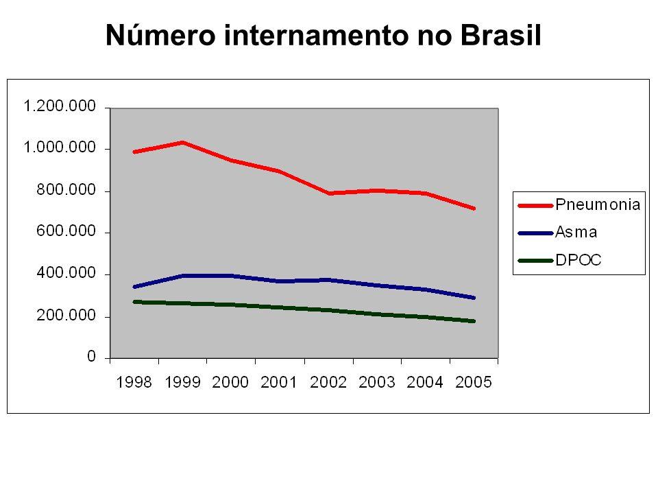 Número internamento no Brasil